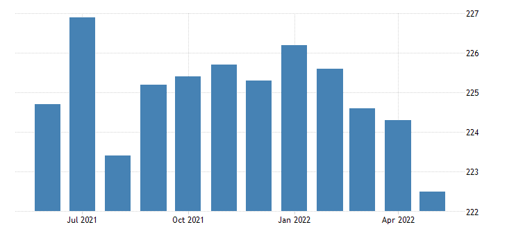 united states government employment in connecticut thous of persons m sa fed data