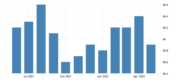united states government employment in delaware thous of persons m sa fed data