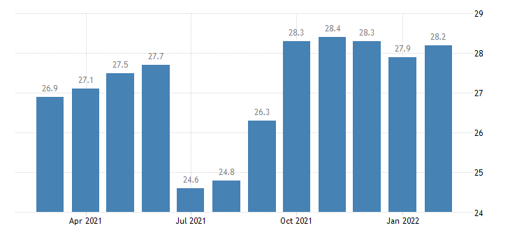 united states government employment in eugene springfield or msa thous of persons m nsa fed data