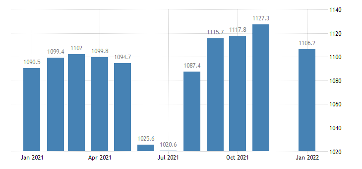 united states government employment in florida thous of persons m nsa fed data