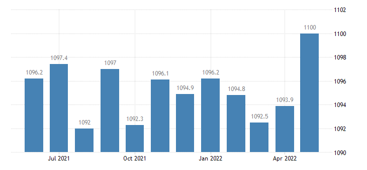 united states government employment in florida thous of persons m sa fed data
