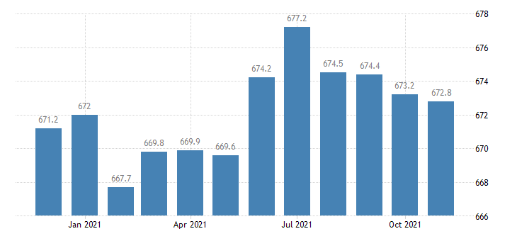 united states government employment in georgia thous of persons m sa fed data