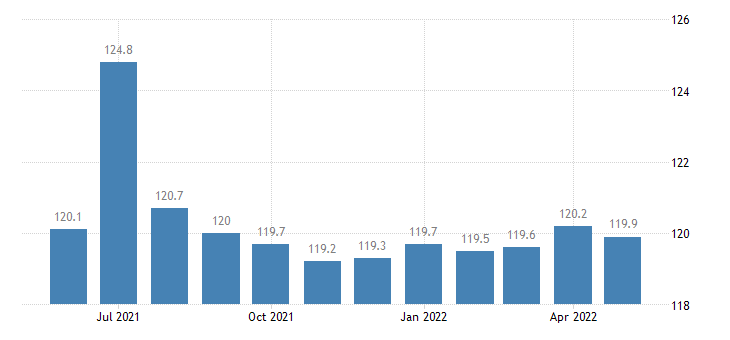united states government employment in hawaii thous of persons m sa fed data