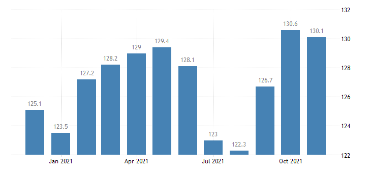 united states government employment in idaho thous of persons m nsa fed data