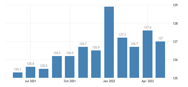 united states government employment in idaho thous of persons m sa fed data