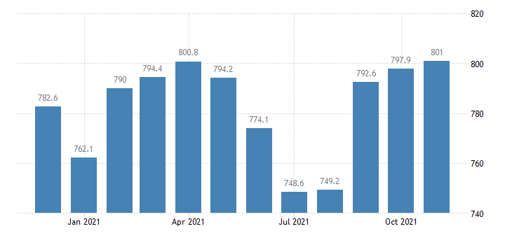 united states government employment in illinois thous of persons m nsa fed data