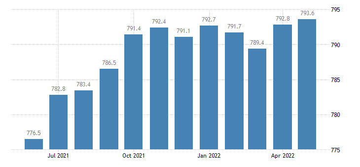 united states government employment in illinois thous of persons m sa fed data