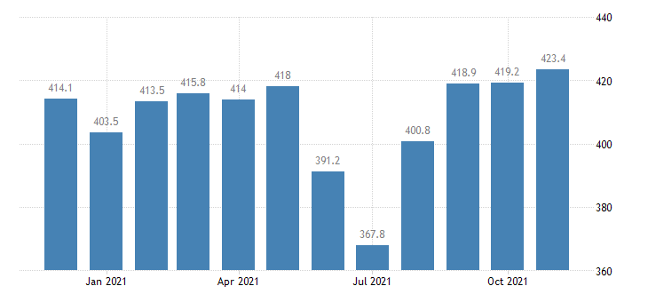united states government employment in indiana thous of persons m nsa fed data