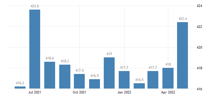 united states government employment in indiana thous of persons m sa fed data