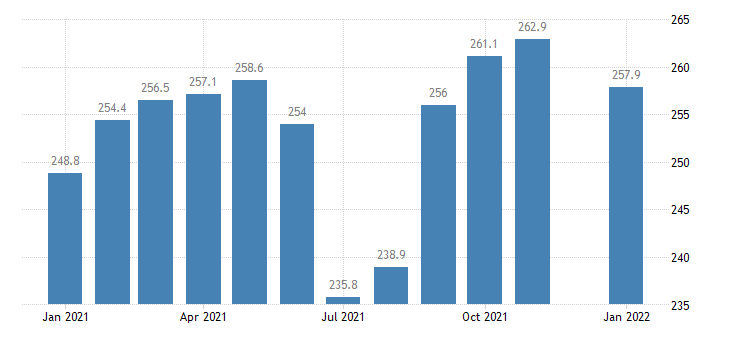united states government employment in iowa thous of persons m nsa fed data