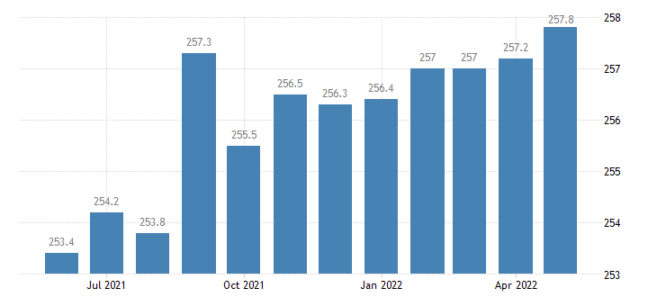 united states government employment in iowa thous of persons m sa fed data