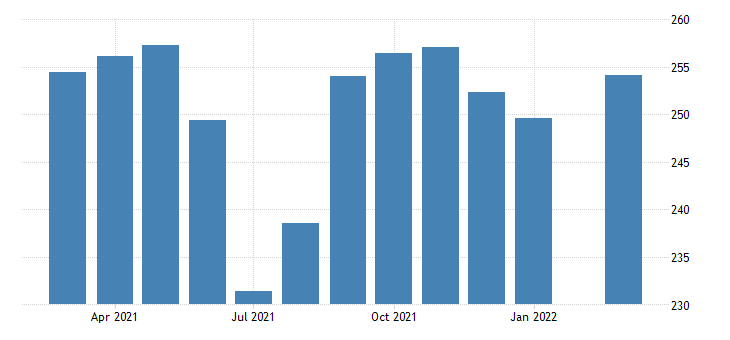 united states government employment in kansas thous of persons m nsa fed data