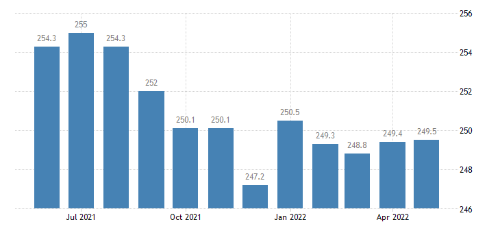 united states government employment in kansas thous of persons m sa fed data