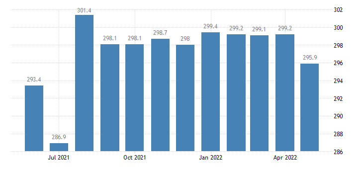 united states government employment in kentucky thous of persons m sa fed data