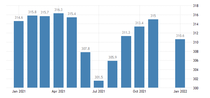 united states government employment in louisiana thous of persons m nsa fed data