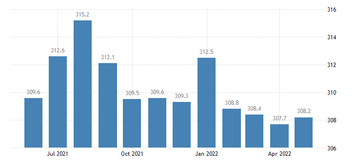 united states government employment in louisiana thous of persons m sa fed data