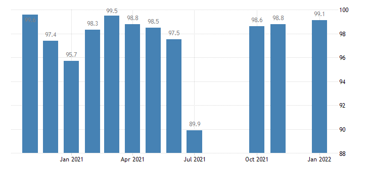 united states government employment in maine thous of persons m nsa fed data
