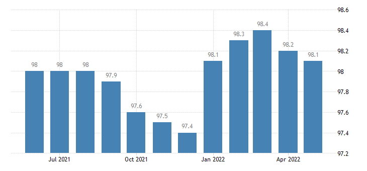 united states government employment in maine thous of persons m sa fed data