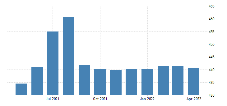 united states government employment in massachusetts thous of persons m sa fed data