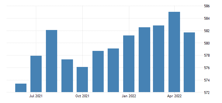 united states government employment in michigan thous of persons m sa fed data
