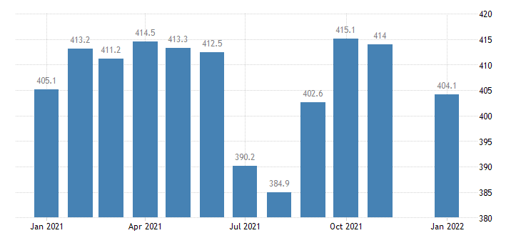 united states government employment in minnesota thous of persons m nsa fed data