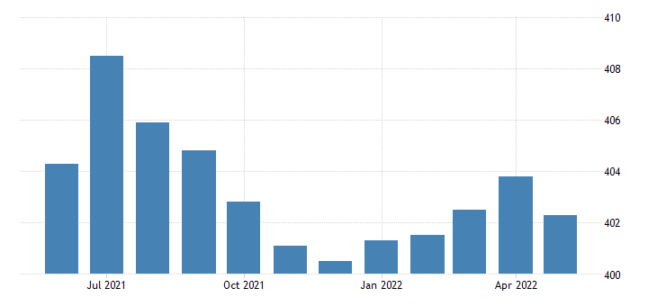 united states government employment in minnesota thous of persons m sa fed data