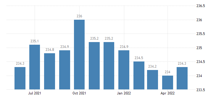 united states government employment in mississippi thous of persons m sa fed data