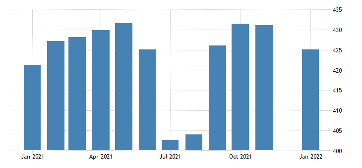 united states government employment in missouri thous of persons m nsa fed data
