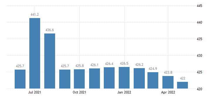 united states government employment in missouri thous of persons m sa fed data