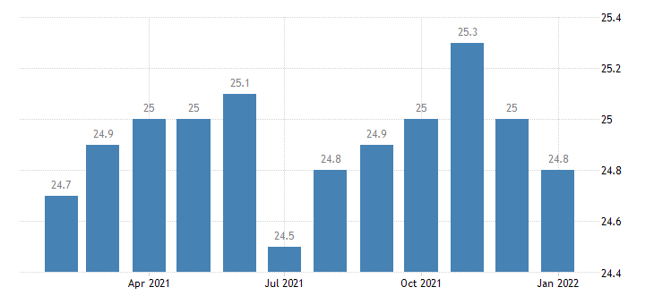 united states government employment in mobile al msa thous of persons m nsa fed data