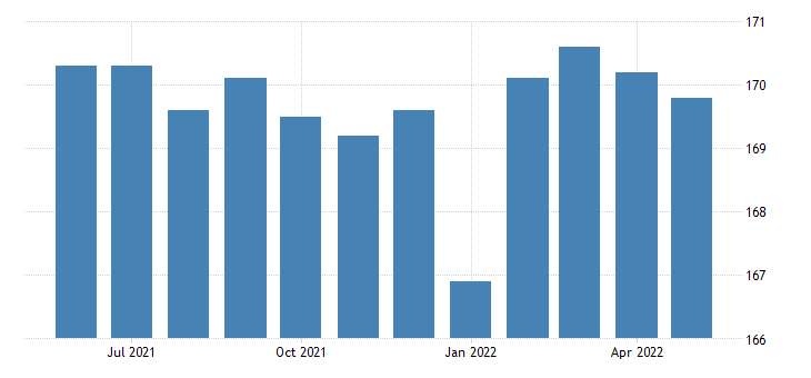 united states government employment in nebraska thous of persons m sa fed data
