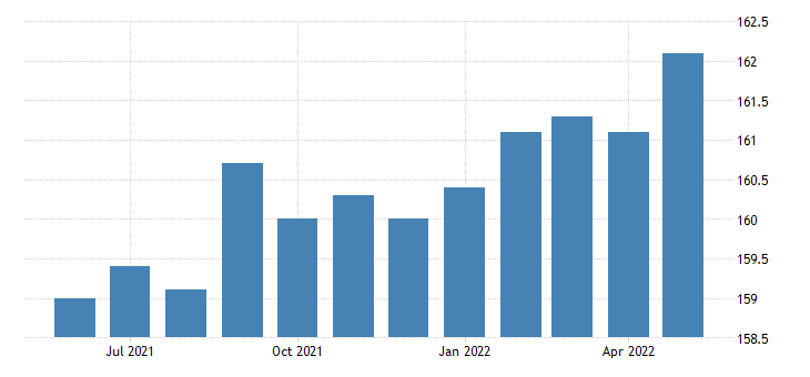 united states government employment in nevada thous of persons m sa fed data