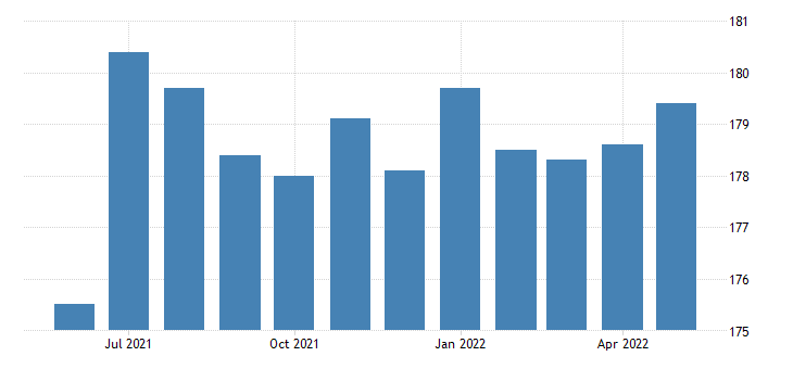 united states government employment in new mexico thous of persons m sa fed data