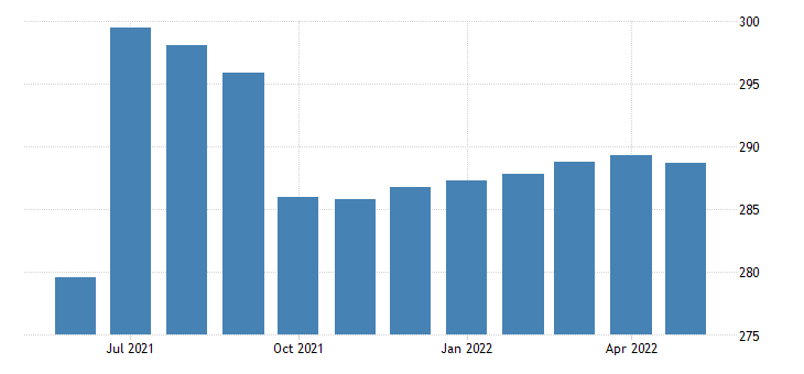united states government employment in oregon thous of persons m sa fed data