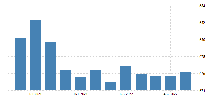 united states government employment in pennsylvania thous of persons m sa fed data