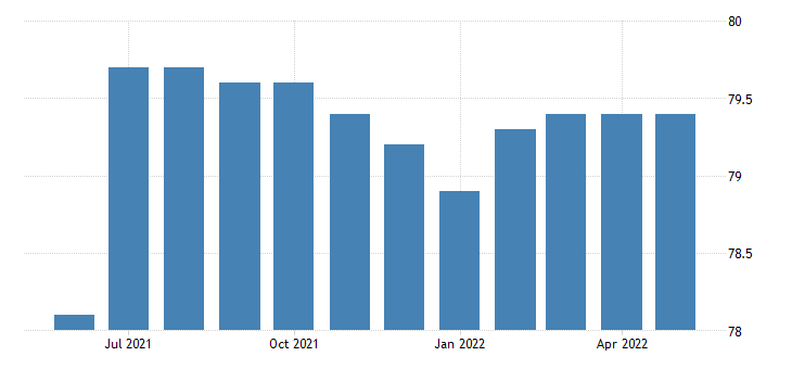 united states government employment in south dakota thous of persons m sa fed data