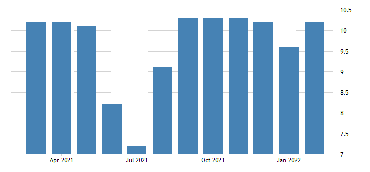 united states government employment in st george ut msa thous of persons m nsa fed data