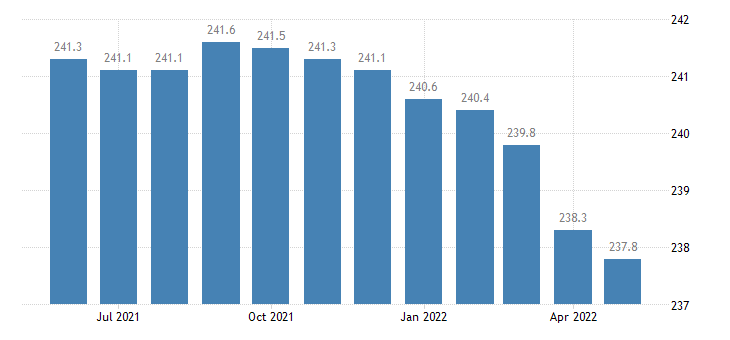 united states government employment in the district of columbia thous of persons m sa fed data
