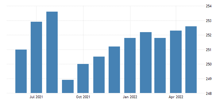 united states government employment in utah thous of persons m sa fed data