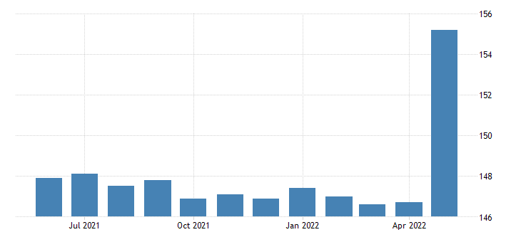 united states government employment in west virginia thous of persons m sa fed data