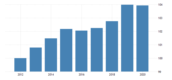 united states government enterprise gross fixed investment federal chain type price index fed data