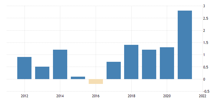 united states government gross investment federal national defense gross investment chain type price index fed data