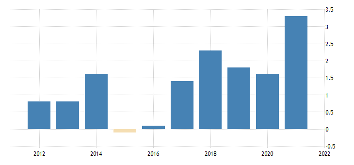 united states government gross investment federal nondefense gross investment chain type price index fed data