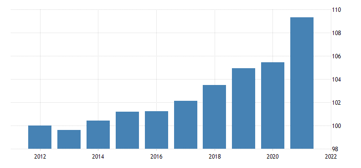 united states government gross investment federal nondefense gross investment equipment chain type price index fed data