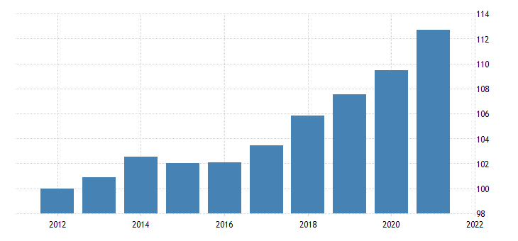 united states government gross investment federal nondefense gross investment intellectual property products chain type price index index 2009 100 fed data