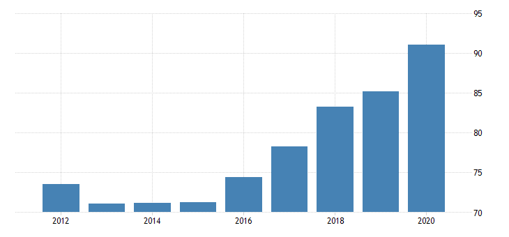united states government gross investment health fed data