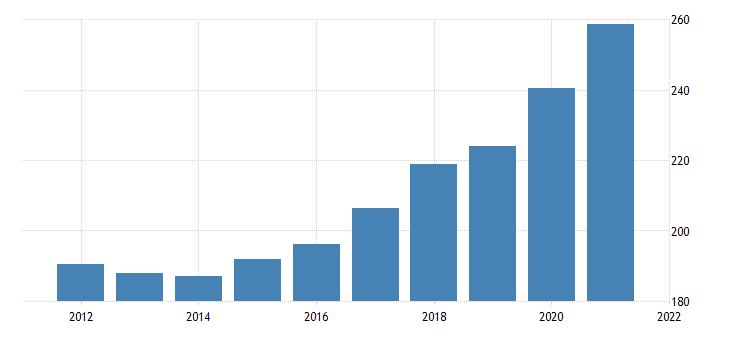 united states government gross investment intellectual property products fed data