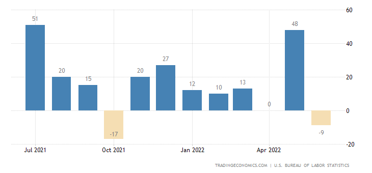 United States Government Payrolls