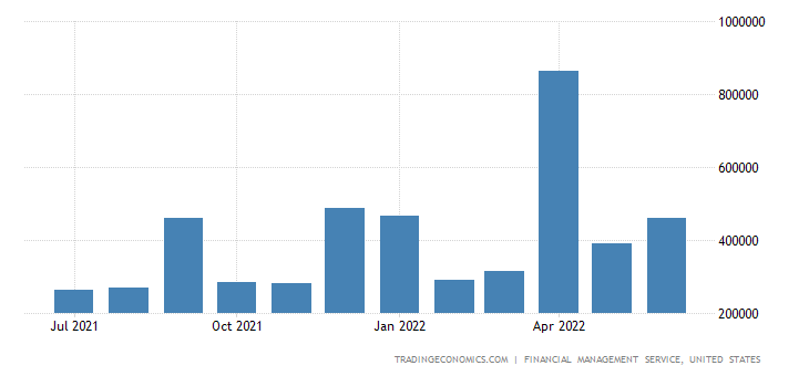 United States Government Revenues