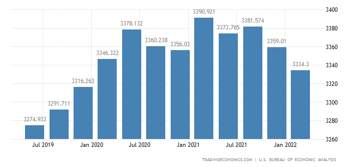 United States Government Spending